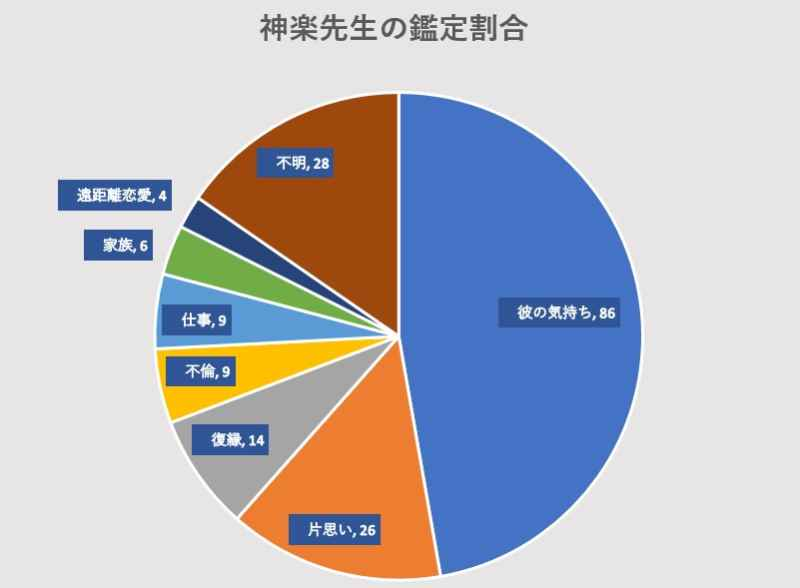電話占いヴェルニの神楽先生の鑑定割合のグラフの画像