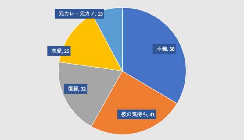 電話占いヴェルニの櫻清先生の口コミのグラフ