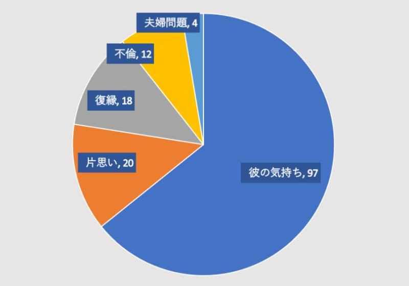電話占いヴェルニの瑠璃華先生の鑑定割合のグラフ