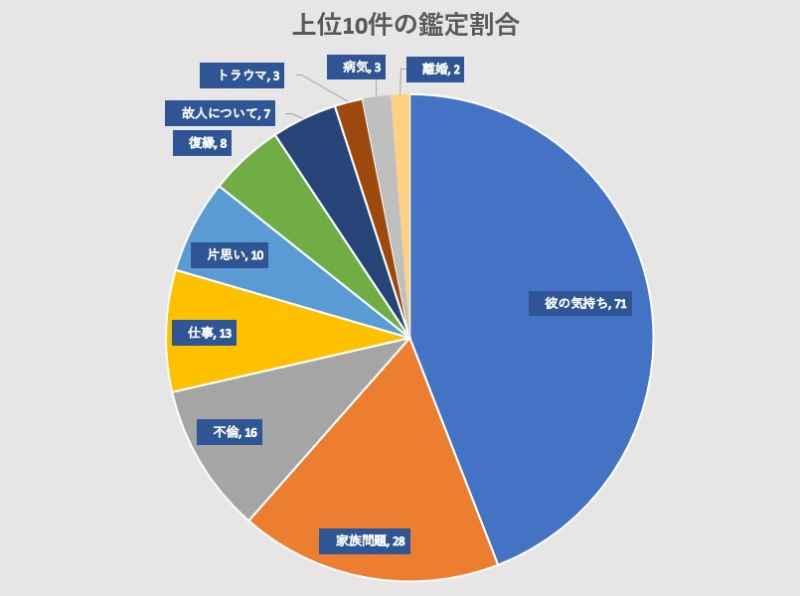 電話占いヴェルニの瀬那先生の鑑定割合のグラフ画像