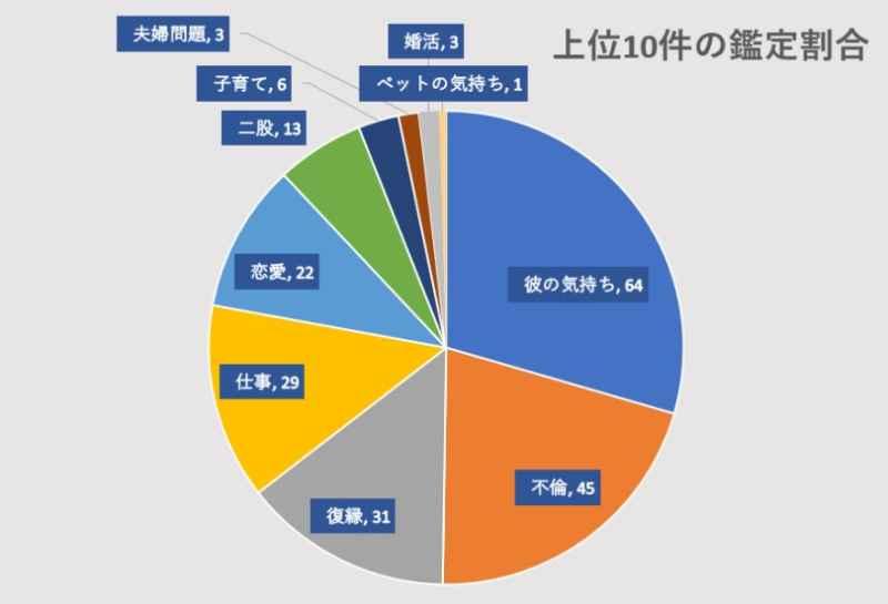 電話占いヴェルニの椿潤先生の鑑定割合のグラフ