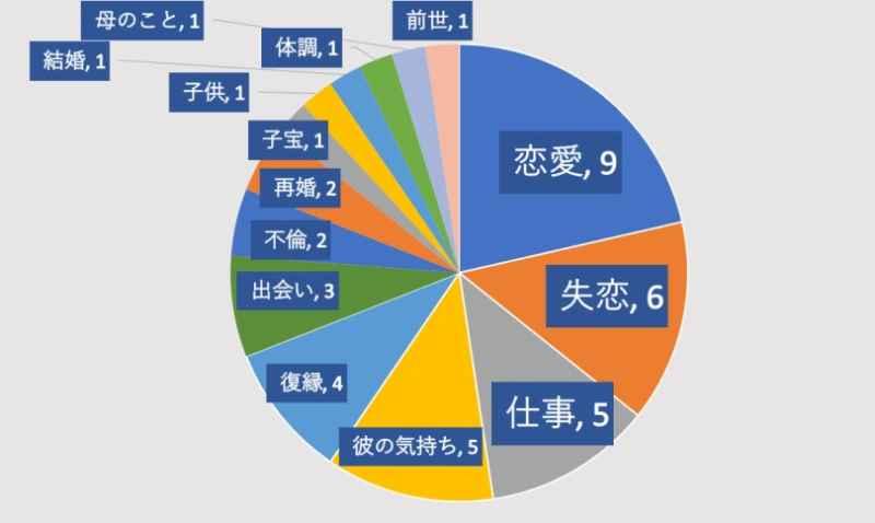 電話占い絆の萩原八雲先生の口コミグラフ