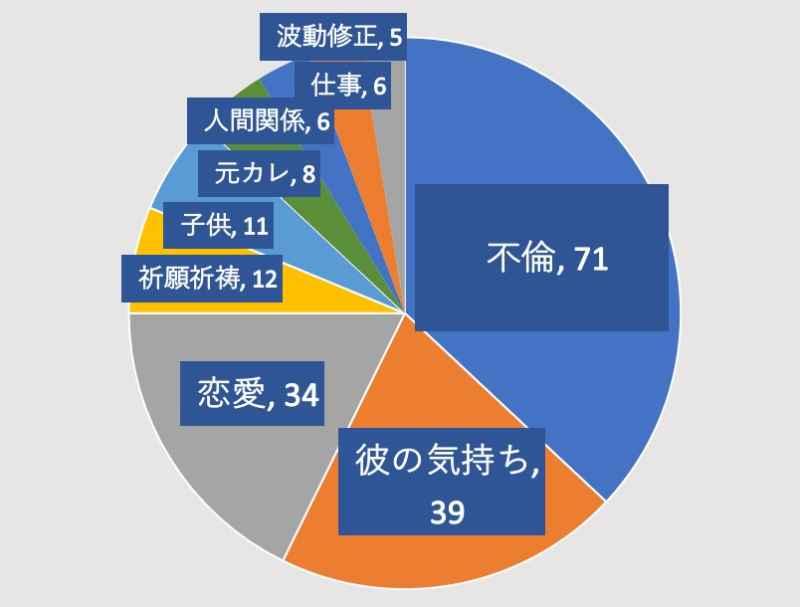 電話占いヴェルニの千鶴先生の鑑定割合の画像