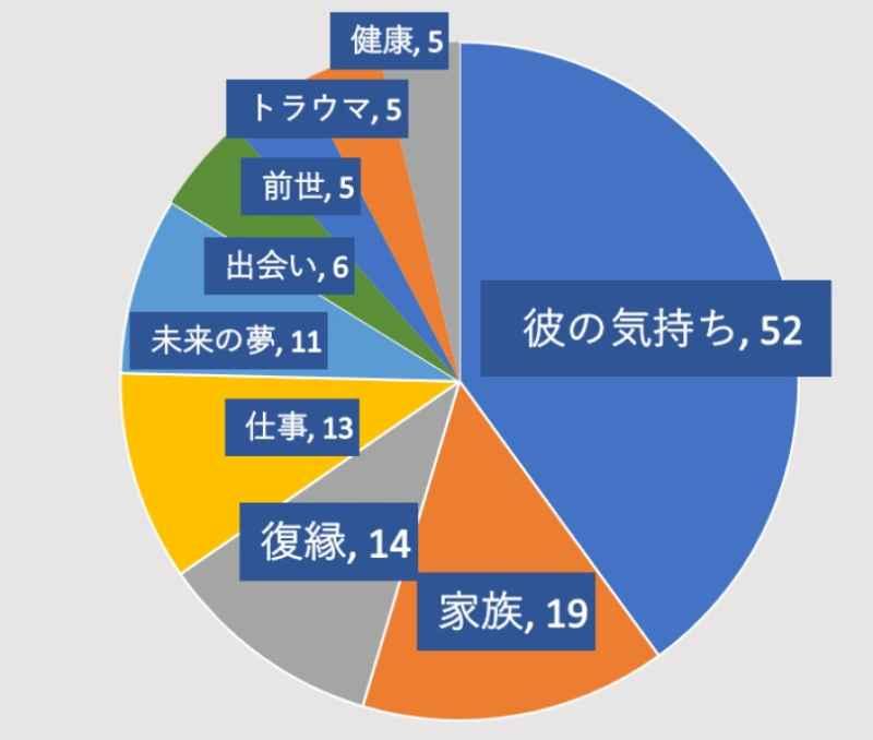 電話占いヴェルニの是空先生の鑑定割合のグラフ